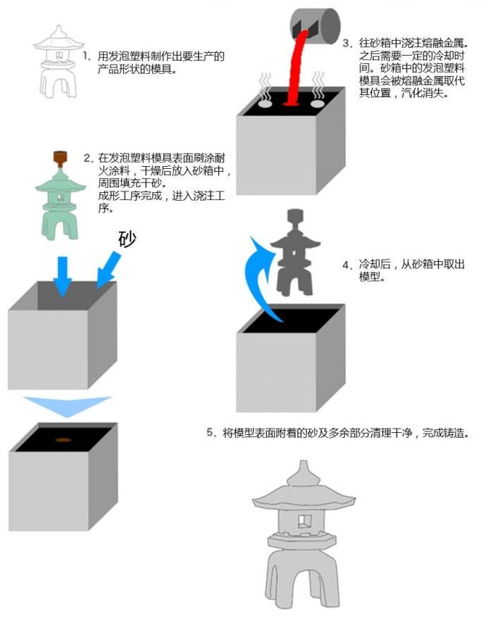MORIKAWA Lost Foam Casting Process_cn